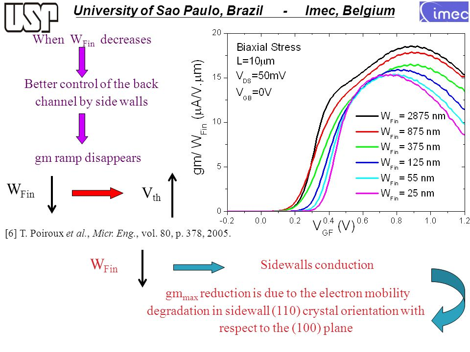 USP - University of Sao Paulo University of Sao Paulo, Brazil - Imec, Belgium When W Fin decreases Better control of the back channel by side walls gm ramp disappears W Fin V th [6] T.