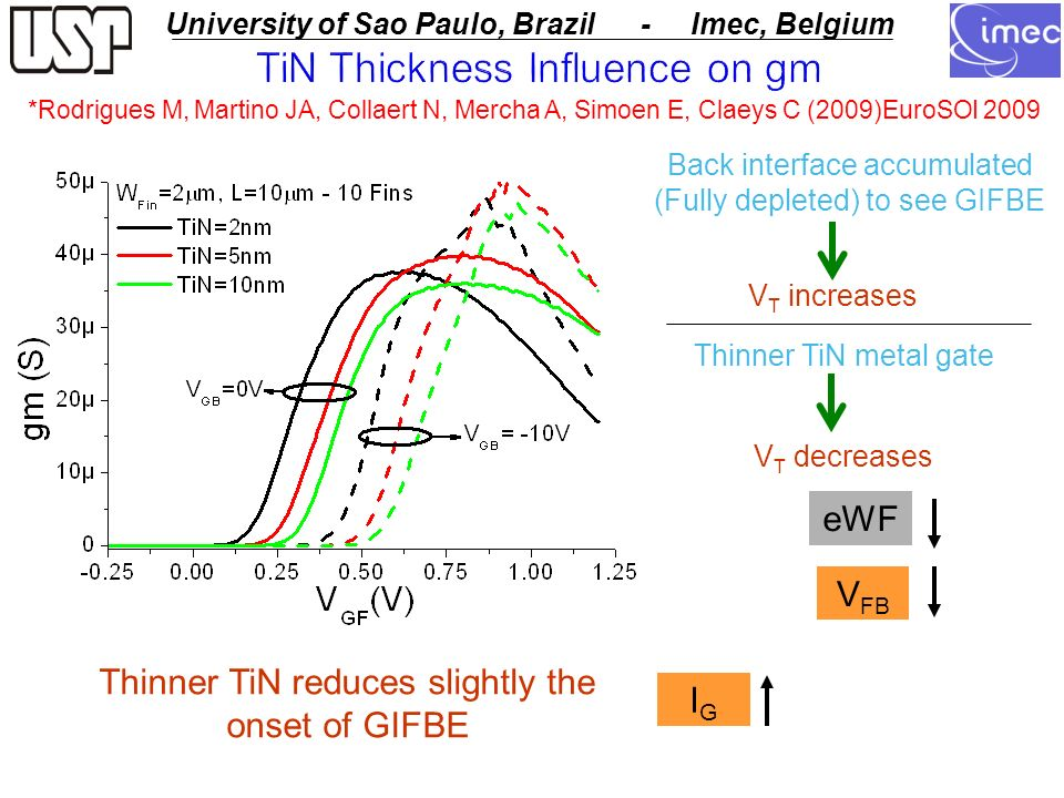 USP - University of Sao Paulo University of Sao Paulo, Brazil - Imec, Belgium TiN Thickness Influence on gm Thinner TiN reduces slightly the onset of GIFBE IGIG Back interface accumulated (Fully depleted) to see GIFBE V T increases V T decreases Thinner TiN metal gate V FB eWF *Rodrigues M, Martino JA, Collaert N, Mercha A, Simoen E, Claeys C (2009)EuroSOI 2009