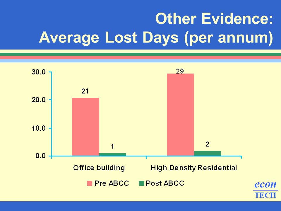 Other Evidence: Average Lost Days (per annum)
