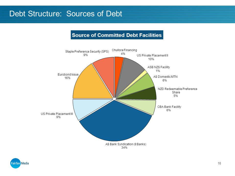 18 Debt Structure: Sources of Debt Source of Committed Debt Facilities Chullora Financing 4% US Private Placement II 10% ASB NZ$ Facility 1% A$ Domestic MTN 6% NZD Redeemable Preference Share 5% CBA Bank Facility 6% US Private Placement III 9% Eurobond Issue 16% Staple Preference Security (SPS) 9% A$ Bank Syndication (8 Banks) 34%