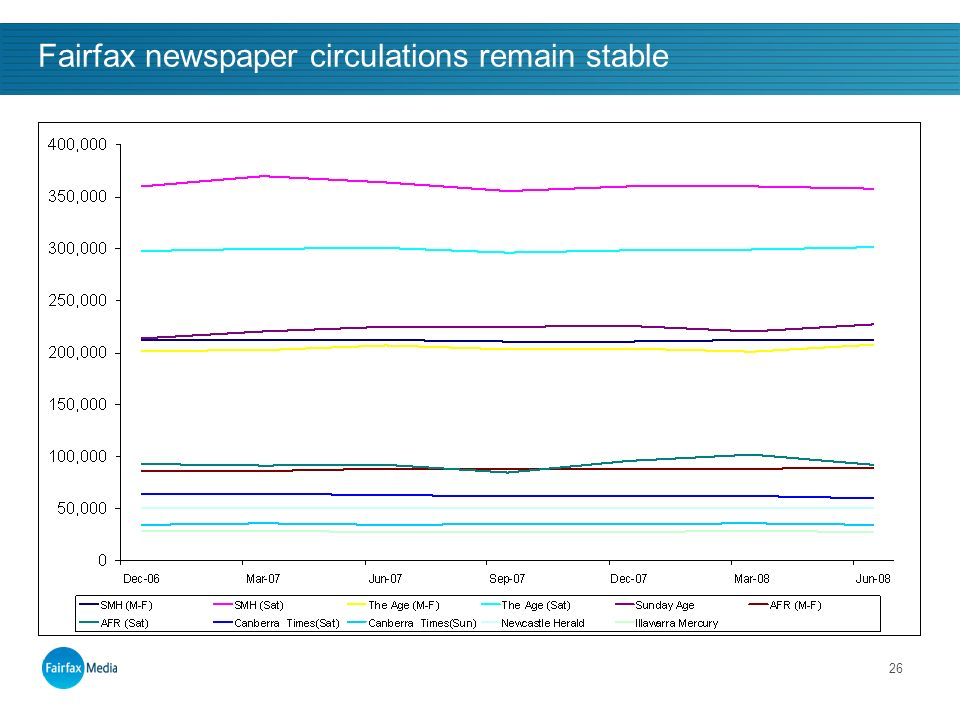 26 Fairfax newspaper circulations remain stable