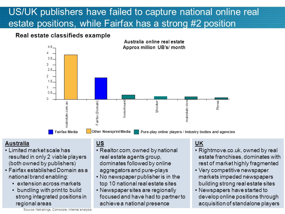 30 US/UK publishers have failed to capture national online real estate positions, while Fairfax has a strong #2 position Other Newsprint Media Pure-play online players / Industry bodies and agencies Real estate classifieds example Australia Limited market scale has resulted in only 2 viable players (both owned by publishers) Fairfax established Domain as a national brand enabling: extension across markets bundling with print to build strong integrated positions in regional areas US Realtor.com, owned by national real estate agents group, dominates followed by online aggregators and pure-plays No newspaper publisher is in the top 10 national real estate sites Newspaper sites are regionally focused and have had to partner to achieve a national presence UK Rightmove.co.uk, owned by real estate franchises, dominates with rest of market highly fragmented Very competitive newspaper markets impeded newspapers building strong real estate sites Newspapers have started to develop online positions through acquisition of standalone players Structural issues and long-term growth outlook … Fairfax Media Source: Netratings, Comscore, internal analysis