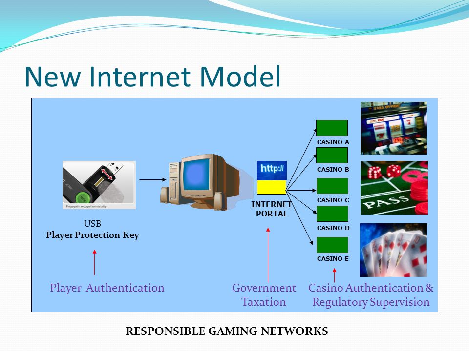INTERNET PORTAL CASINO B CASINO A CASINO C CASINO D CASINO E USB Player Protection Key RESPONSIBLE GAMING NETWORKS New Internet Model Player AuthenticationGovernment Taxation Casino Authentication & Regulatory Supervision