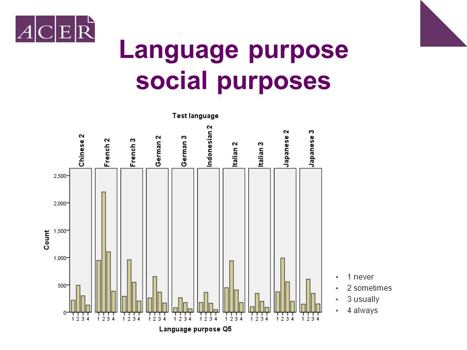 Language purpose social purposes 1 never 2 sometimes 3 usually 4 always