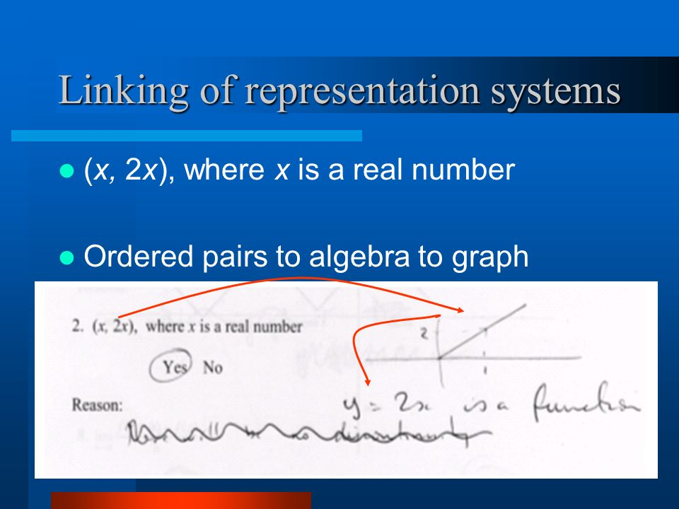 Linking of representation systems (x, 2x), where x is a real number Ordered pairs to algebra to graph