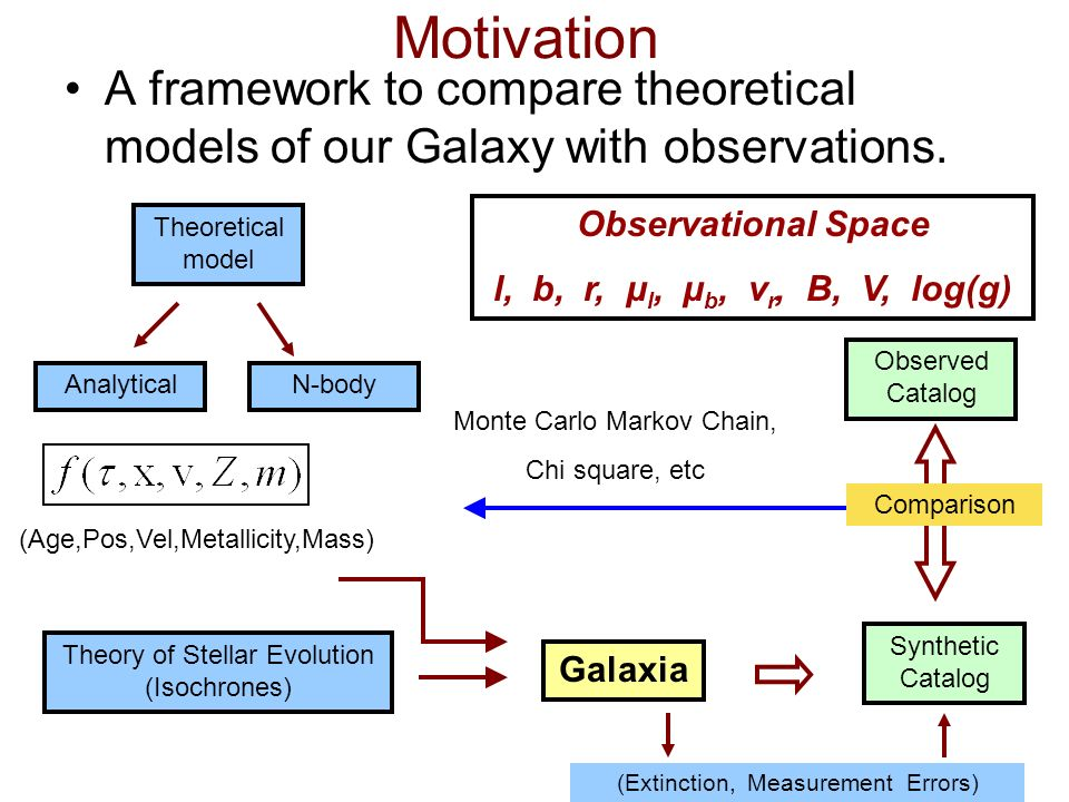 Motivation A framework to compare theoretical models of our Galaxy with observations.