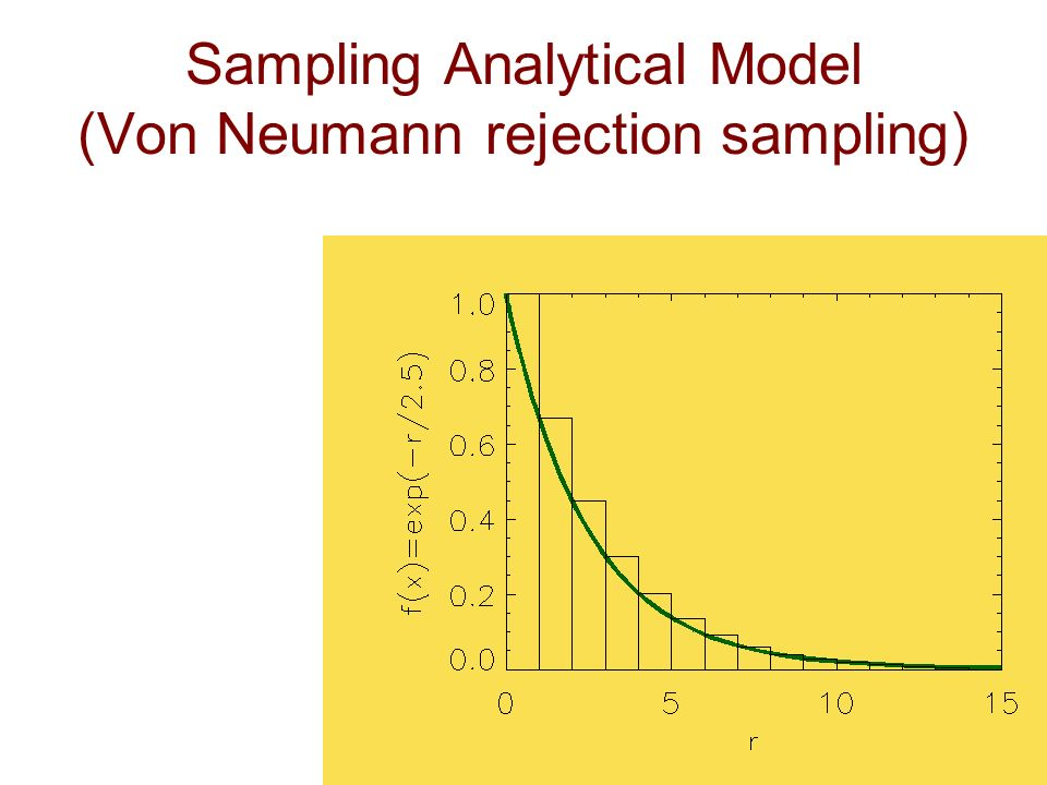 Sampling Analytical Model (Von Neumann rejection sampling)