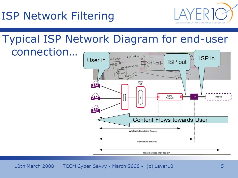 10th March 2008 TCCM Cyber Savvy - March (c) Layer10 5 ISP Network Filtering Typical ISP Network Diagram for end-user connection… User in ISP out ISP in Content Flows towards User