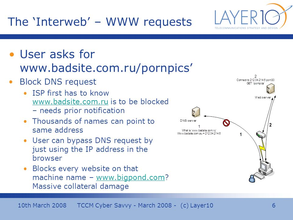 10th March 2008 TCCM Cyber Savvy - March (c) Layer10 6 The Interweb – WWW requests User asks for   Block DNS request ISP first has to know   is to be blocked – needs prior notification   Thousands of names can point to same address User can bypass DNS request by just using the IP address in the browser Blocks every website on that machine name –