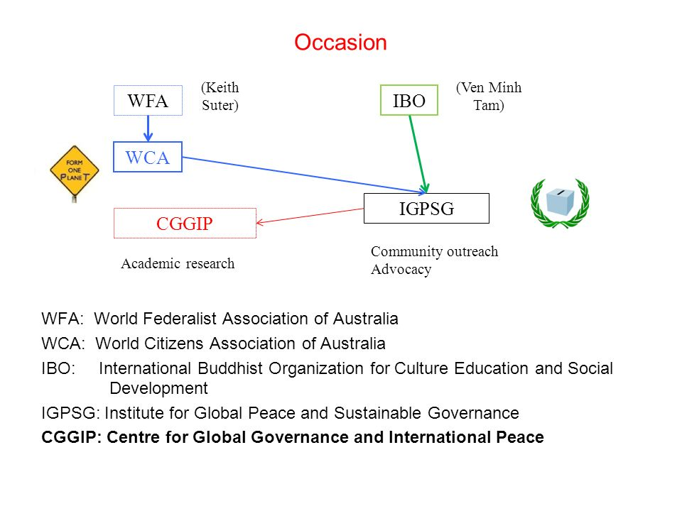 Occasion WFA: World Federalist Association of Australia WCA: World Citizens Association of Australia IBO: International Buddhist Organization for Culture Education and Social Development IGPSG: Institute for Global Peace and Sustainable Governance CGGIP: Centre for Global Governance and International Peace WFA WCA IBO IGPSG CGGIP (Keith Suter) (Ven Minh Tam) Academic research Community outreach Advocacy