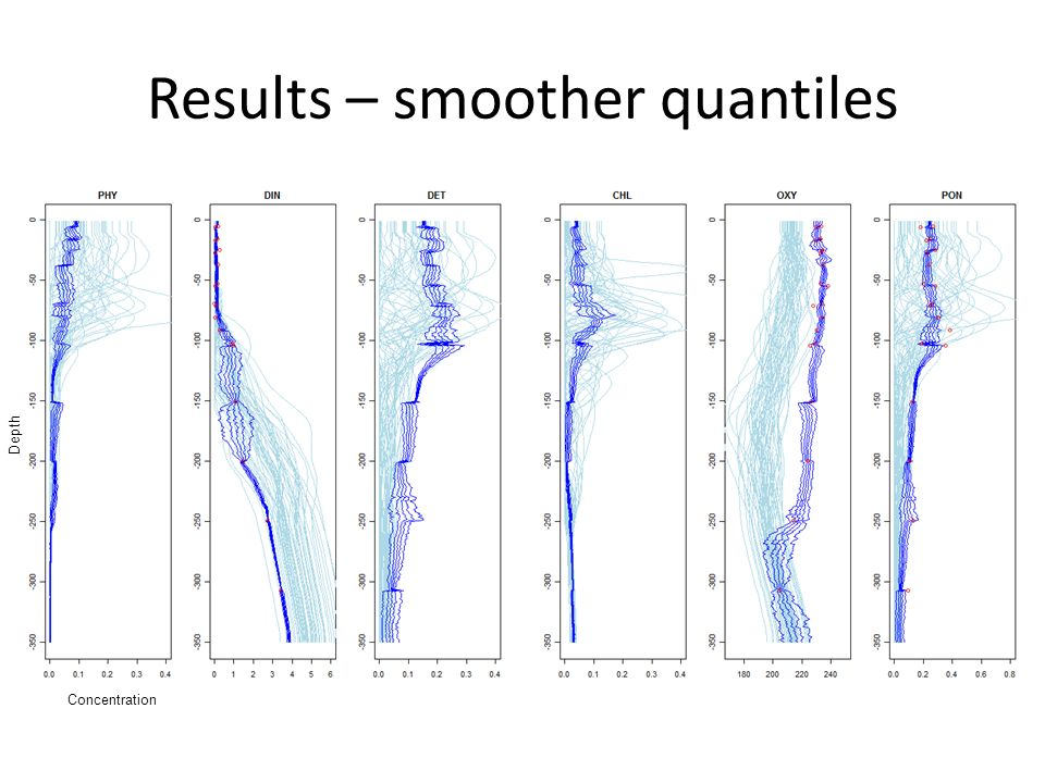 Results – smoother quantiles Concentration Depth