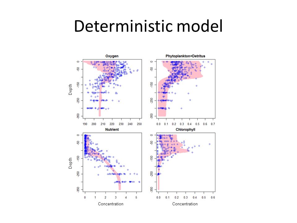 Deterministic model Concentration Depth
