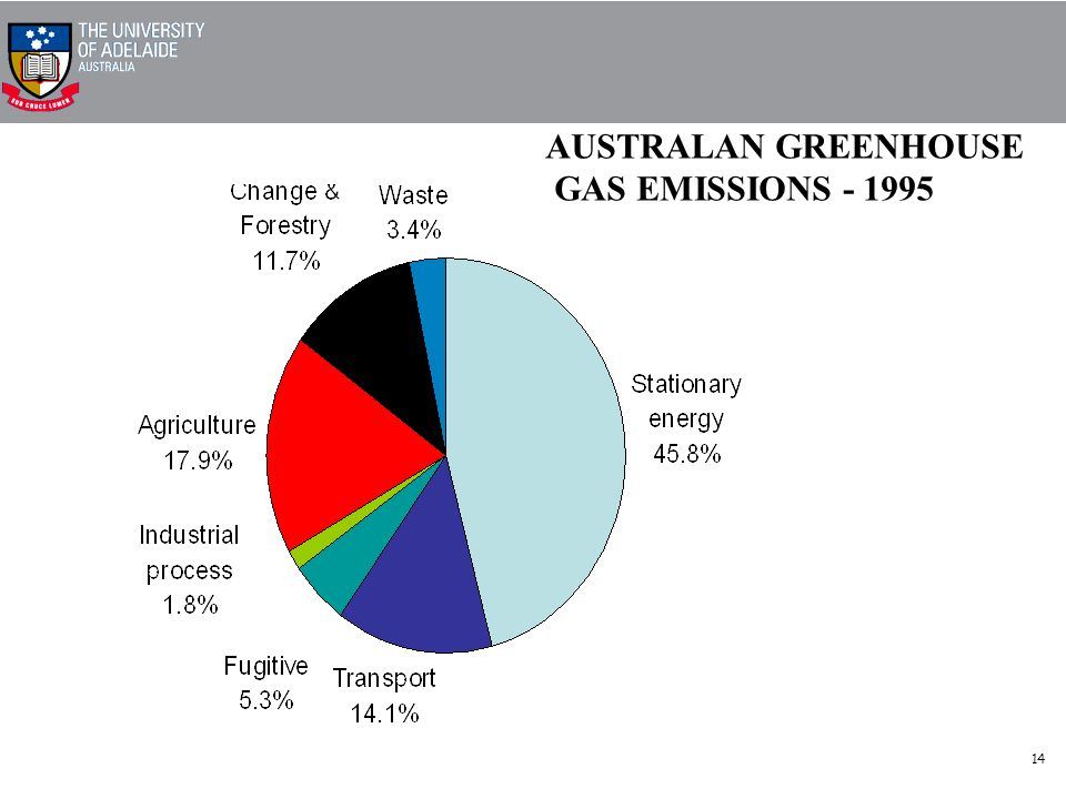 14 AUSTRALAN GREENHOUSE GAS EMISSIONS