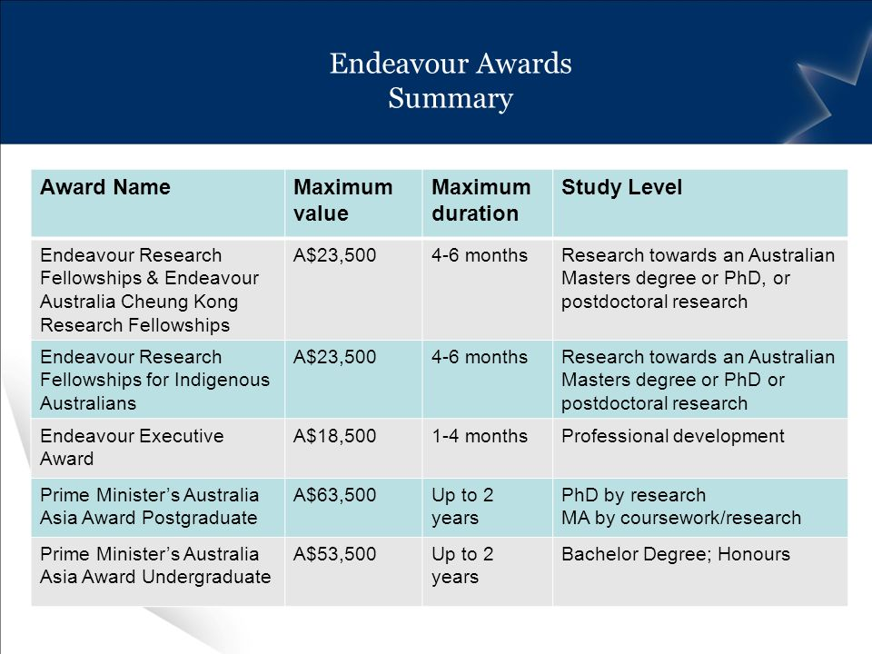 Endeavour Awards Summary Award NameMaximum value Maximum duration Study Level Endeavour Research Fellowships & Endeavour Australia Cheung Kong Research Fellowships A$23, monthsResearch towards an Australian Masters degree or PhD, or postdoctoral research Endeavour Research Fellowships for Indigenous Australians A$23, monthsResearch towards an Australian Masters degree or PhD or postdoctoral research Endeavour Executive Award A$18, monthsProfessional development Prime Ministers Australia Asia Award Postgraduate A$63,500Up to 2 years PhD by research MA by coursework/research Prime Ministers Australia Asia Award Undergraduate A$53,500Up to 2 years Bachelor Degree; Honours