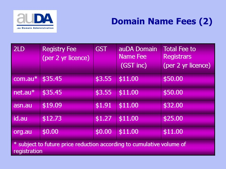 Domain Name Fees (2) 2LDRegistry Fee (per 2 yr licence) GSTauDA Domain Name Fee (GST inc) Total Fee to Registrars (per 2 yr licence) com.au*$35.45$3.55$11.00$50.00 net.au*$35.45$3.55$11.00$50.00 asn.au$19.09$1.91$11.00$32.00 id.au$12.73$1.27$11.00$25.00 org.au$0.00 $11.00 * subject to future price reduction according to cumulative volume of registration