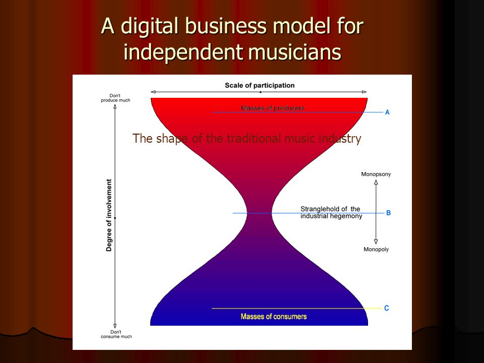 ` The shape of the traditional music industry A digital business model for independent musicians