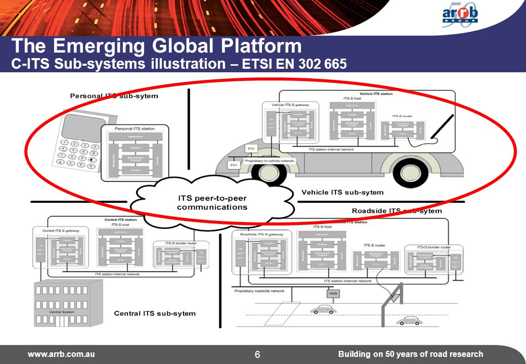 on 50 years of road research 6 The Emerging Global Platform C-ITS Sub-systems illustration – ETSI EN