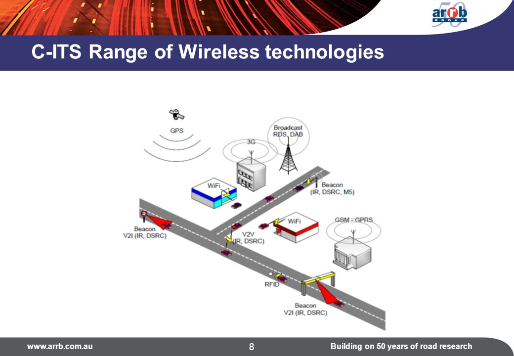 on 50 years of road research 8 C-ITS Range of Wireless technologies