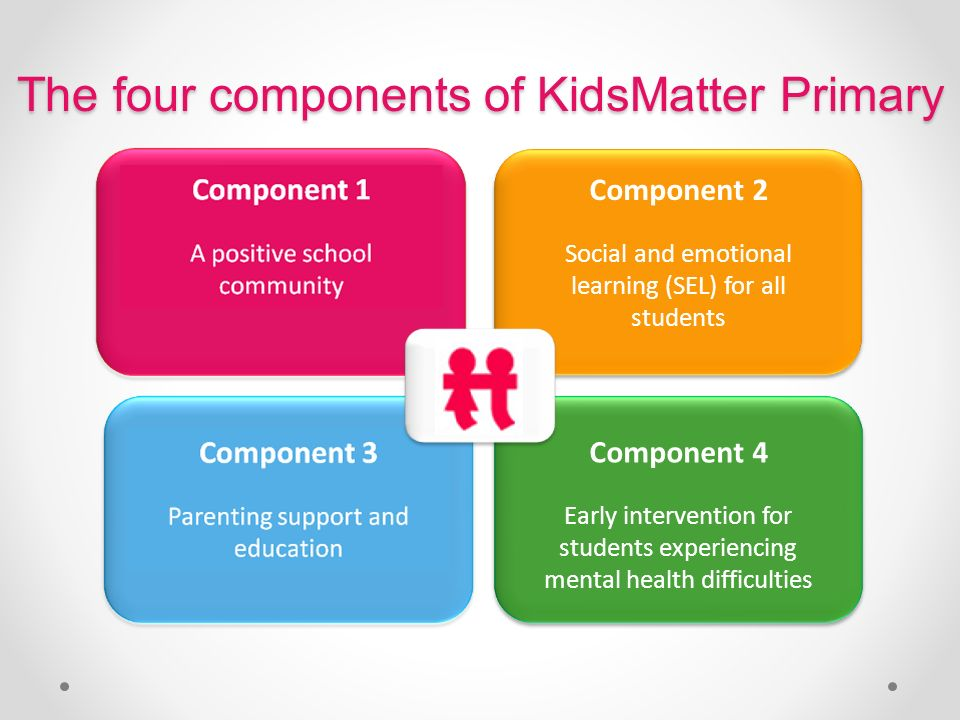 The four components of KidsMatter Primary Component 2 Social and emotional learning (SEL) for all students Component 4 Early intervention for students experiencing mental health difficulties