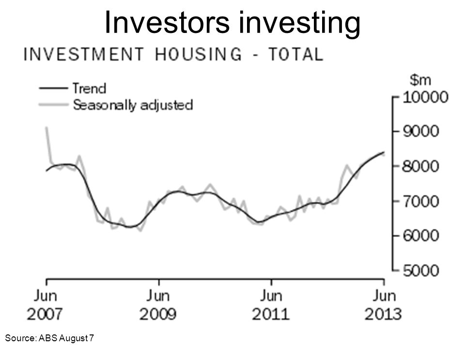 Investors investing Source: ABS August 7