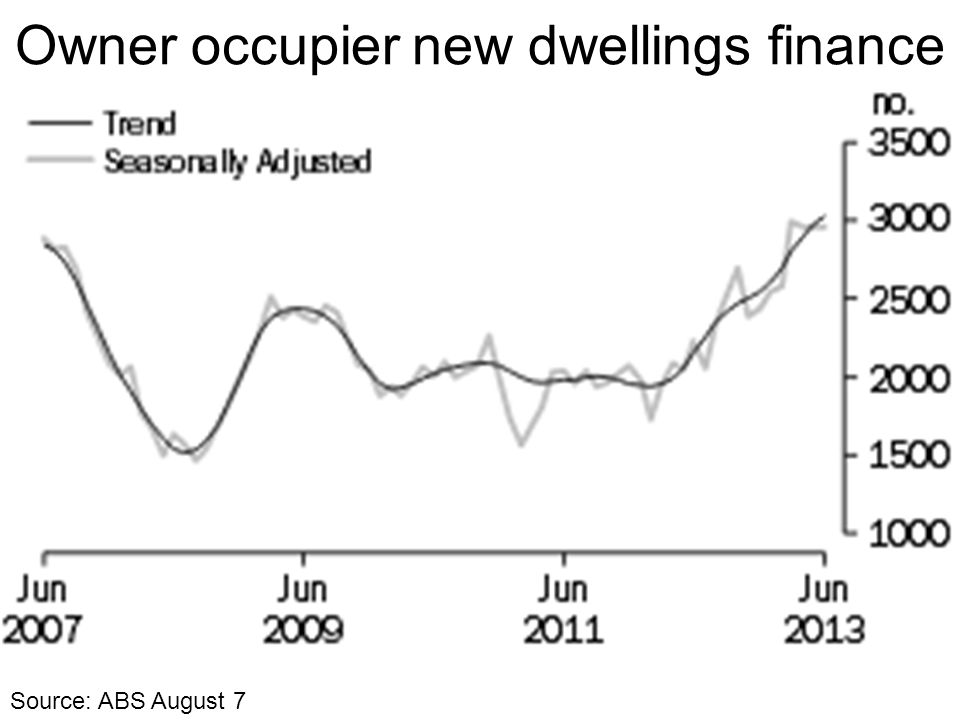 Owner occupier new dwellings finance Source: ABS August 7