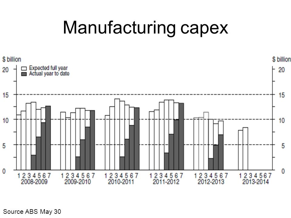 Manufacturing capex Source ABS May 30