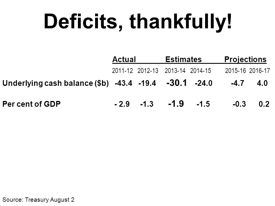 Deficits, thankfully.