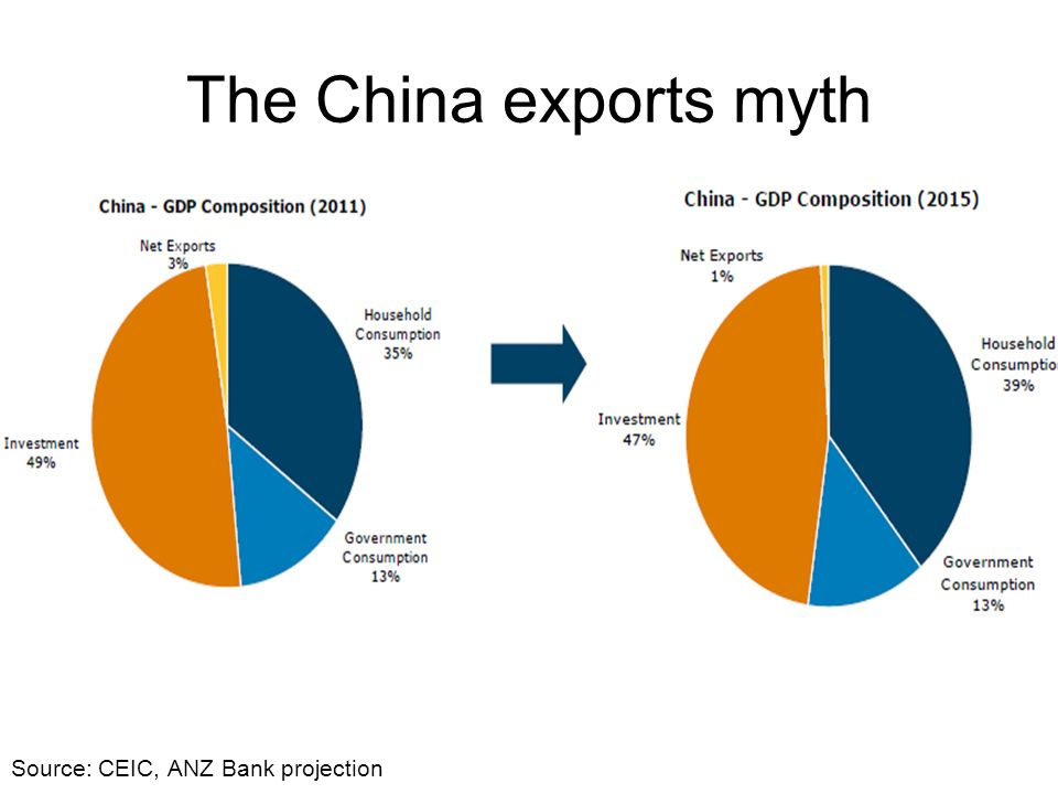The China exports myth Source: CEIC, ANZ Bank projection