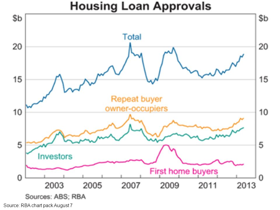 Housing loan approvals Source: RBA chart pack August 7