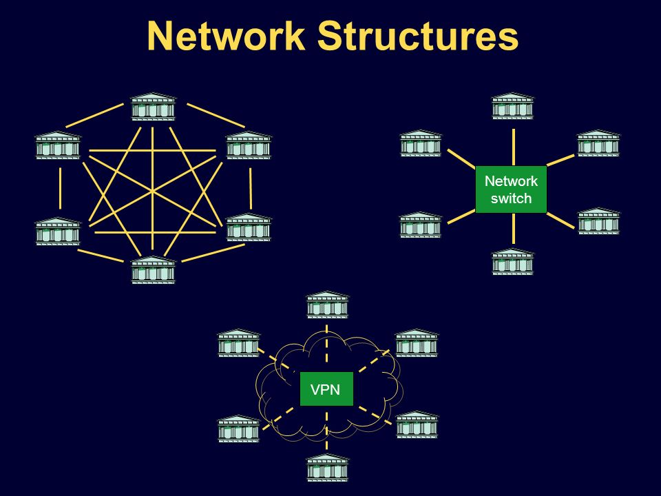 Network switch VPN Network Structures