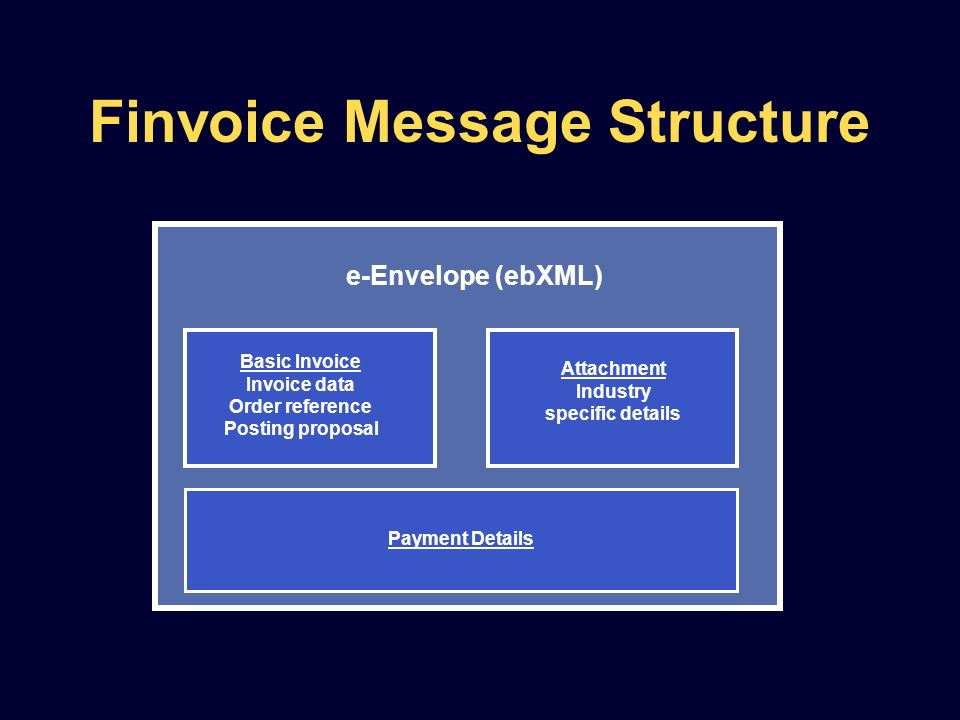 Finvoice Message Structure e-Envelope (ebXML) Basic Invoice Invoice data Order reference Posting proposal Payment Details Attachment Industry specific details