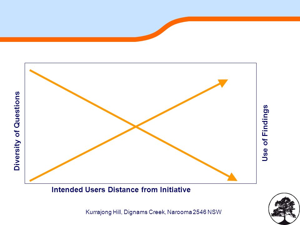 Kurrajong Hill, Dignams Creek, Narooma 2546 NSW Intended Users Distance from Initiative Diversity of Questions Use of Findings
