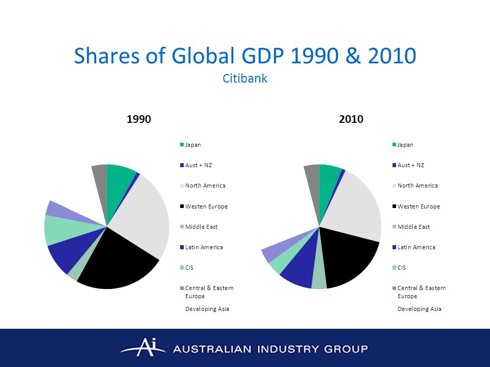 Shares of Global GDP 1990 & 2010 Citibank