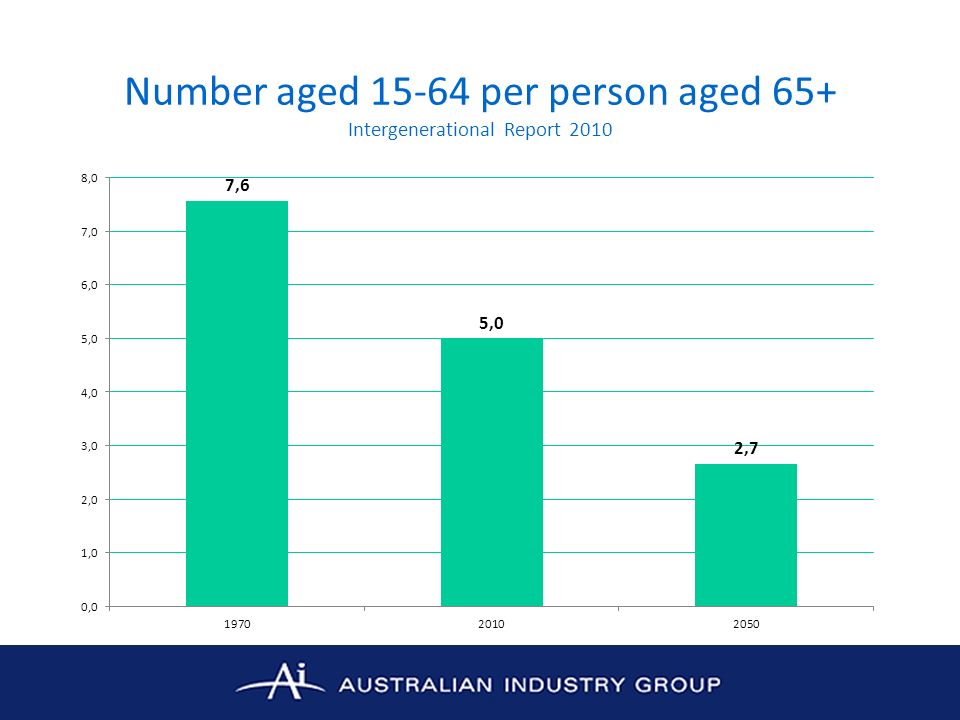 Number aged 15-64 per person aged 65+ Intergenerational Report 2010