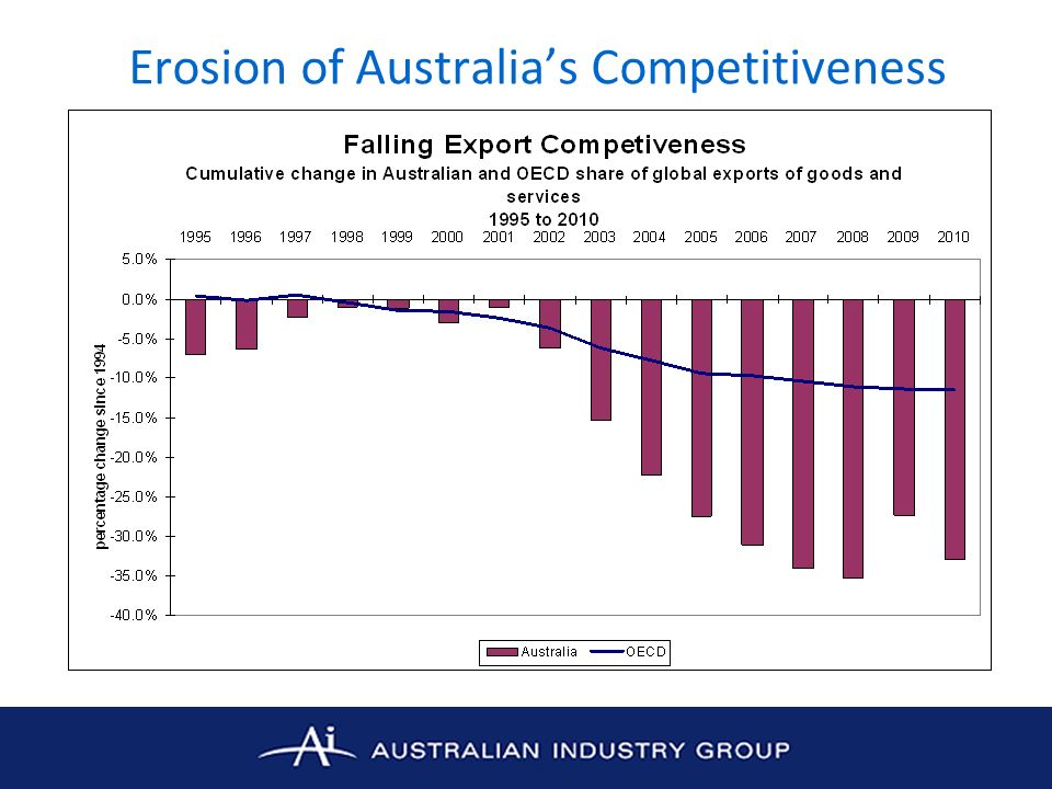 Erosion of Australias Competitiveness