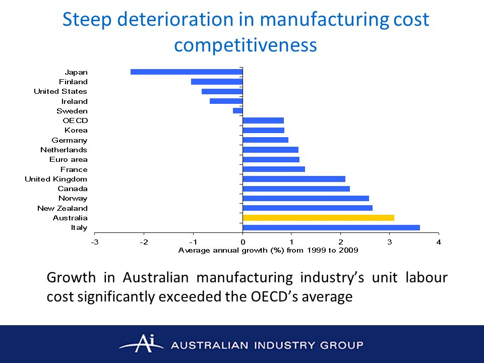 Steep deterioration in manufacturing cost competitiveness Growth in Australian manufacturing industrys unit labour cost significantly exceeded the OECDs average
