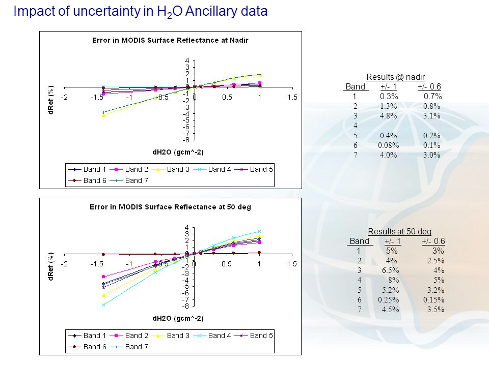 Impact of uncertainty in H 2 O Ancillary data nadir Band +/- 1 +/ % 0.7% 2 1.3% 0.8% 3 4.8% 3.1% % 0.2% % 0.1% 7 4.0% 3.0% Results at 50 deg Band +/- 1 +/ % 3% 2 4% 2.5% 3 6.5% 4% 4 8% 5% 5 5.2% 3.2% % 0.15% 7 4.5% 3.5%