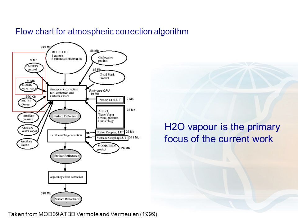 Taken from MOD09 ATBD Vermote and Vermeulen (1999) H2O vapour is the primary focus of the current work Flow chart for atmospheric correction algorithm