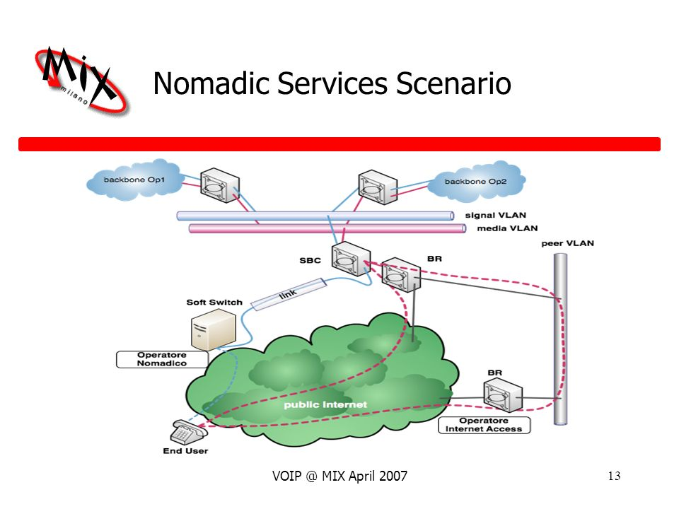 VOIP @ MIX April 200713 Nomadic Services Scenario
