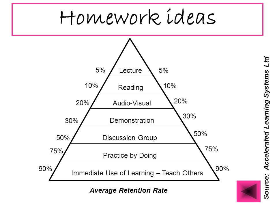 Homework ideas Lecture Reading Audio-Visual Demonstration Discussion Group Practice by Doing Immediate Use of Learning – Teach Others Source: Accelerated Learning Systems Ltd Average Retention Rate 5% 10% 20% 30% 50% 75% 90%