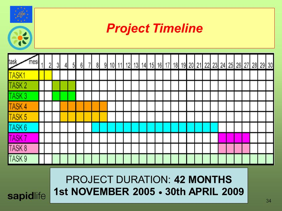 PROJECT HIGHLIGHTS (9) 34 Project Timeline PROJECT DURATION: 42 MONTHS 1st NOVEMBER th APRIL 2009