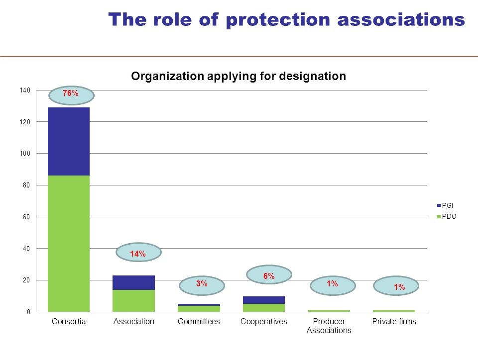 The role of protection associations 76% 14% 3% 6% 1%