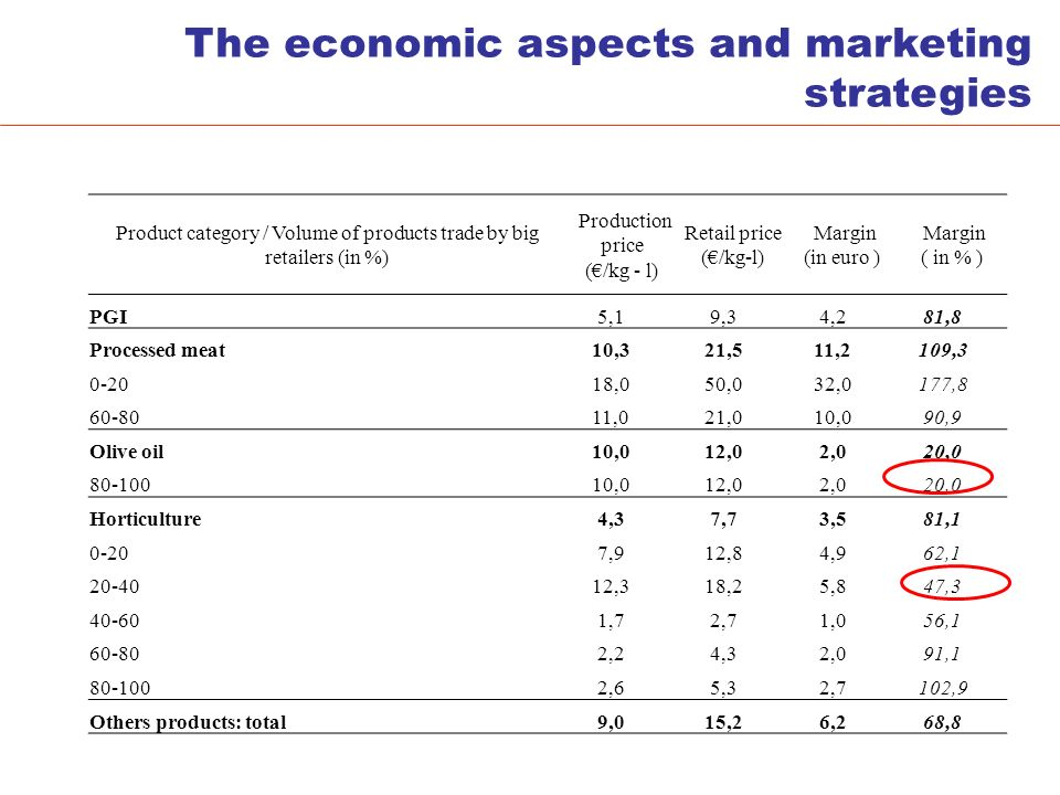 The economic aspects and marketing strategies Product category / Volume of products trade by big retailers (in %) Production price (/kg - l) Retail price (/kg-l) Margin (in euro ) Margin ( in % ) PGI 5,1 9,3 4,2 81,8 Processed meat 10,3 21,5 11,2 109,3 0-20 18,0 50,0 32,0 177,8 60-80 11,0 21,0 10,0 90,9 Olive oil 10,0 12,0 2,0 20,0 80-100 10,0 12,0 2,0 20,0 Horticulture 4,3 7,7 3,5 81,1 0-20 7,9 12,8 4,9 62,1 20-40 12,3 18,2 5,8 47,3 40-60 1,7 2,7 1,0 56,1 60-80 2,2 4,3 2,0 91,1 80-100 2,6 5,3 2,7 102,9 Others products: total 9,0 15,2 6,2 68,8