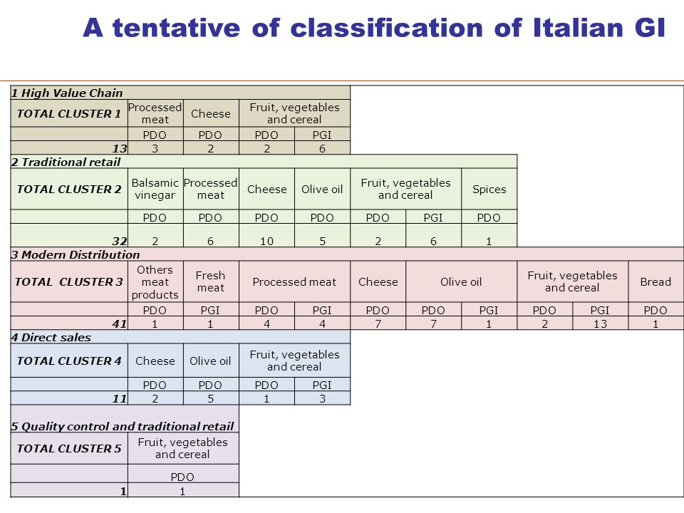 A tentative of classification of Italian GI 1 High Value Chain TOTAL CLUSTER 1 Processed meat Cheese Fruit, vegetables and cereal PDO PGI 133226 2 Traditional retail TOTAL CLUSTER 2 Balsamic vinegar Processed meat CheeseOlive oil Fruit, vegetables and cereal Spices PDO PGIPDO 3226105261 3 Modern Distribution TOTAL CLUSTER 3 Others meat products Fresh meat Processed meatCheeseOlive oil Fruit, vegetables and cereal Bread PDOPGIPDOPGIPDO PGIPDOPGIPDO 4111447712131 4 Direct sales TOTAL CLUSTER 4CheeseOlive oil Fruit, vegetables and cereal PDO PGI 112513 5 Quality control and traditional retail TOTAL CLUSTER 5 Fruit, vegetables and cereal PDO 11