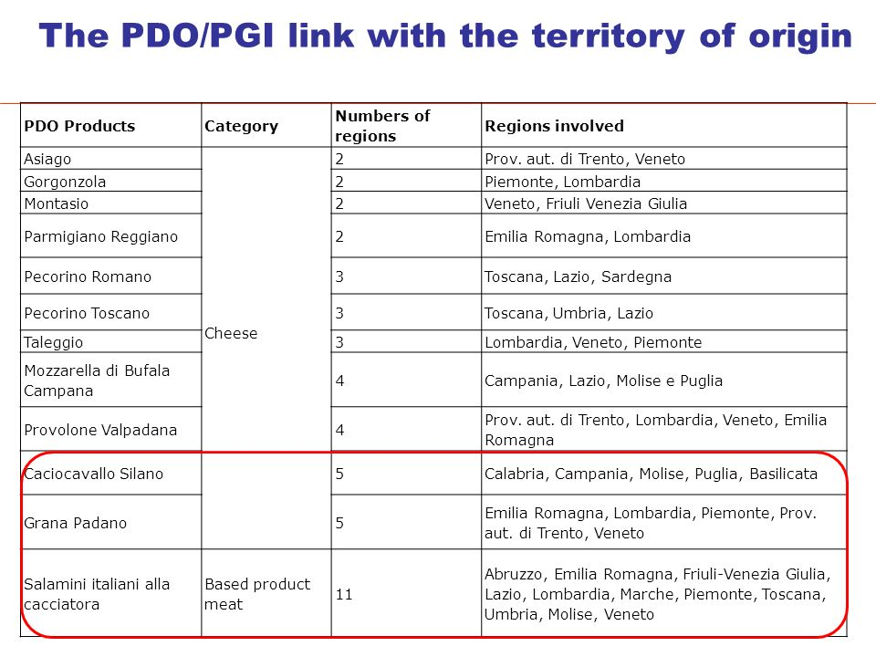 The PDO/PGI link with the territory of origin PDO ProductsCategory Numbers of regions Regions involved Asiago Cheese 2Prov.