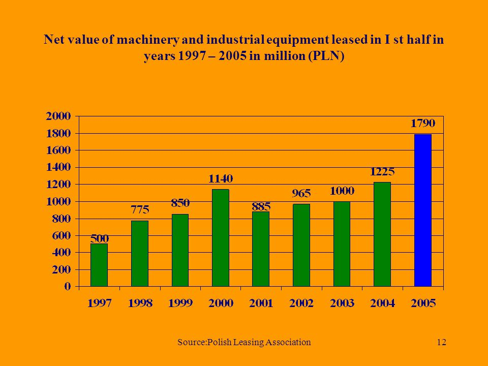 Source:Polish Leasing Association12 Net value of machinery and industrial equipment leased in I st half in years 1997 – 2005 in million (PLN)