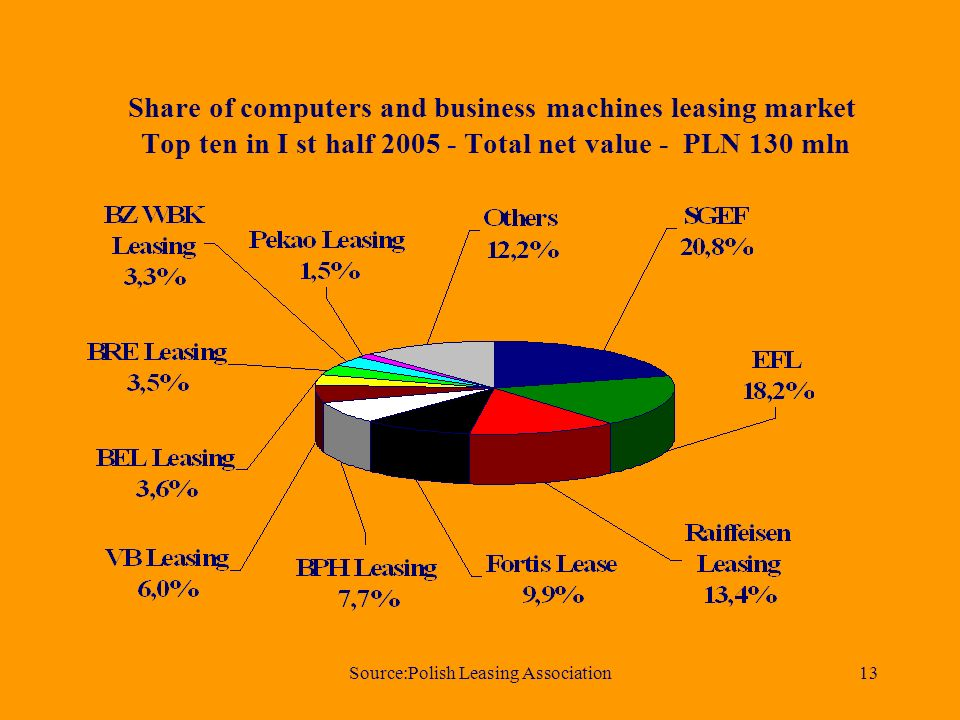 Source:Polish Leasing Association13 Share of computers and business machines leasing market Top ten in I st half Total net value - PLN 130 mln