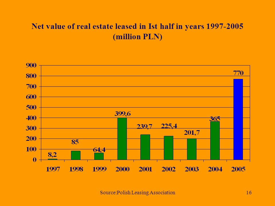 Source:Polish Leasing Association16 Net value of real estate leased in Ist half in years (million PLN)
