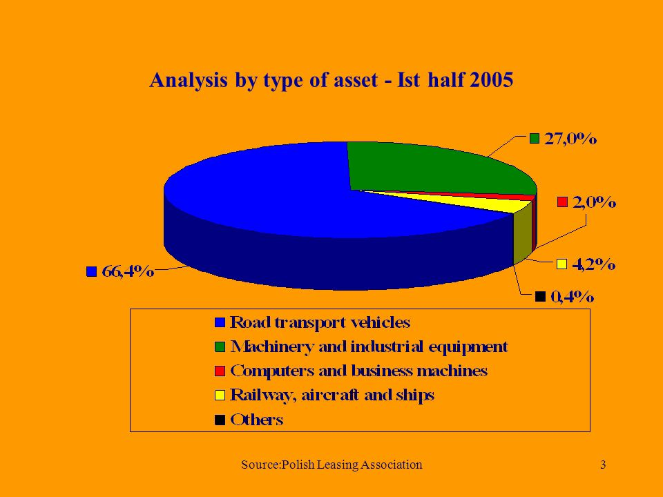 Source:Polish Leasing Association3 Analysis by type of asset - Ist half 2005