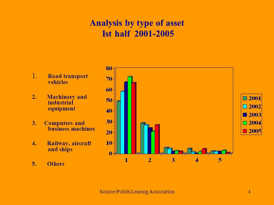 Source:Polish Leasing Association4 Analysis by type of asset Ist half